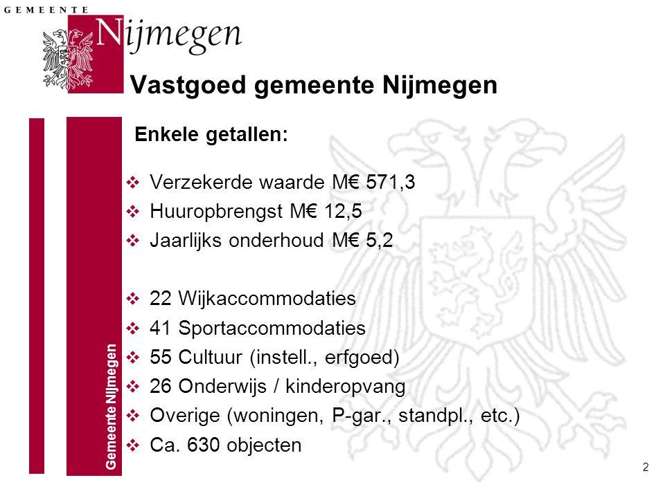 Gemeente Nijmegen 2 Vastgoed gemeente Nijmegen v Verzekerde waarde M€ 571,3 v Huuropbrengst M€ 12,5 v Jaarlijks onderhoud M€ 5,2 v 22 Wijkaccommodatie