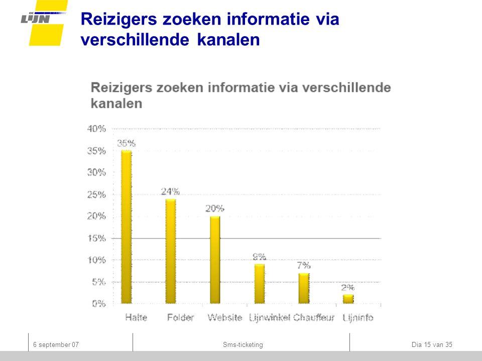 6 september 07Sms-ticketing Dia 15 van 35 Reizigers zoeken informatie via verschillende kanalen