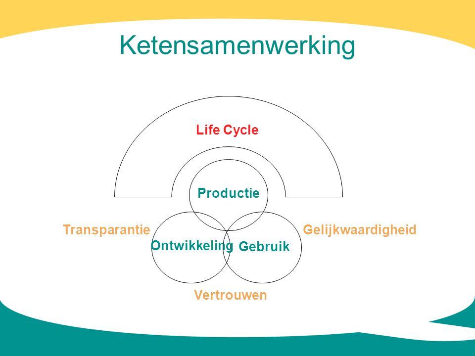 Ketensamenwerking Ontwikkeling Gebruik Productie Life Cycle Vertrouwen GelijkwaardigheidTransparantie