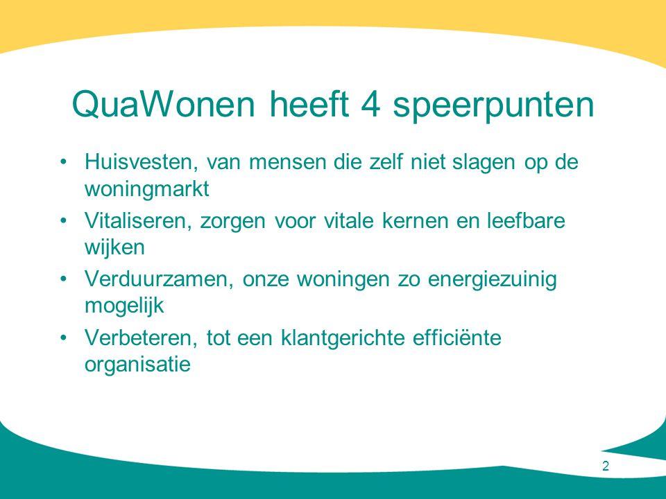 QuaWonen heeft 4 speerpunten •Huisvesten, van mensen die zelf niet slagen op de woningmarkt •Vitaliseren, zorgen voor vitale kernen en leefbare wijken