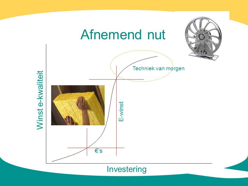 Afnemend nut Investering Winst e-kwaliteit €'sE-winst Techniek van morgen