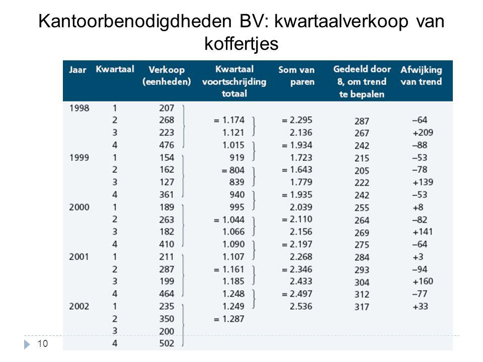 Kantoorbenodigdheden BV: kwartaalverkoop van koffertjes 10