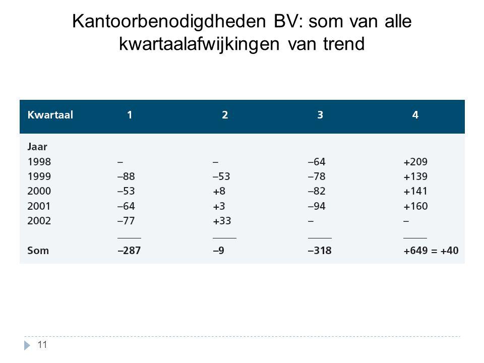 Kantoorbenodigdheden BV: som van alle kwartaalafwijkingen van trend 11