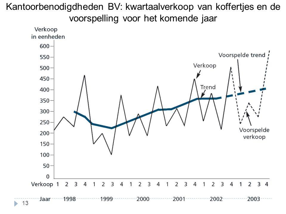 Kantoorbenodigdheden BV: kwartaalverkoop van koffertjes en de voorspelling voor het komende jaar 13