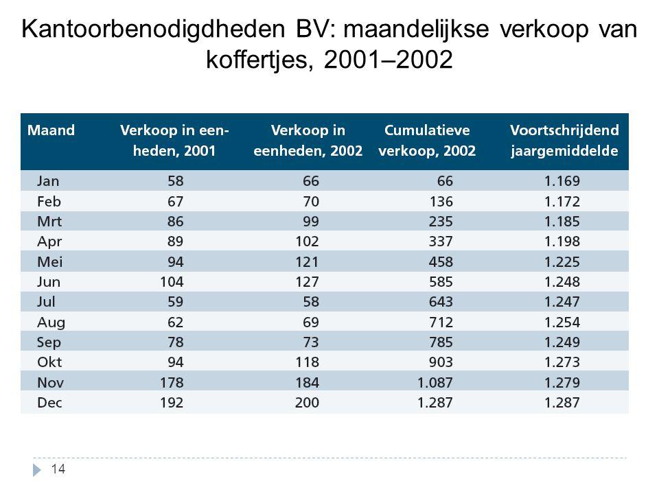 Kantoorbenodigdheden BV: maandelijkse verkoop van koffertjes, 2001–2002 14