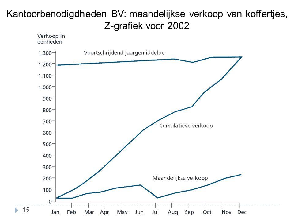Kantoorbenodigdheden BV: maandelijkse verkoop van koffertjes, Z-grafiek voor 2002 15