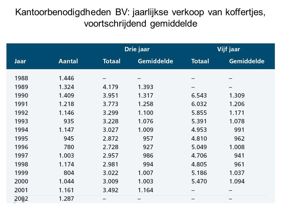 Kantoorbenodigdheden BV: jaarlijkse verkoop van koffertjes, voortschrijdend gemiddelde 6