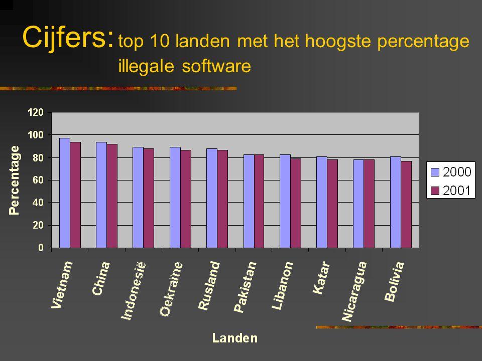 Cijfers: top 10 landen met het hoogste percentage illegale software