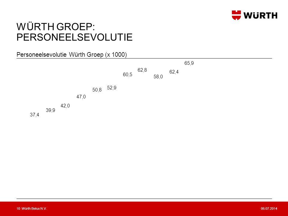 05.07.2014Würth Belux N.V.11 DE MEDEWERKERS VAN DE WÜRTH GROEP (Stand juni 2012) 65.900