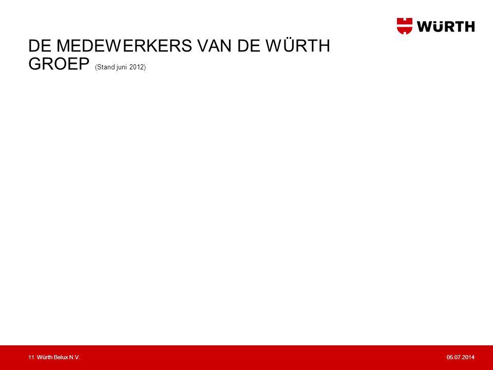 05.07.2014Würth Belux N.V.12 WERELDWIJD DE GROOTSTE WERKGEVER VAN VERKOPERS IN VAST DIENSTVERBAND 32,100 verkopers stand juni 2012