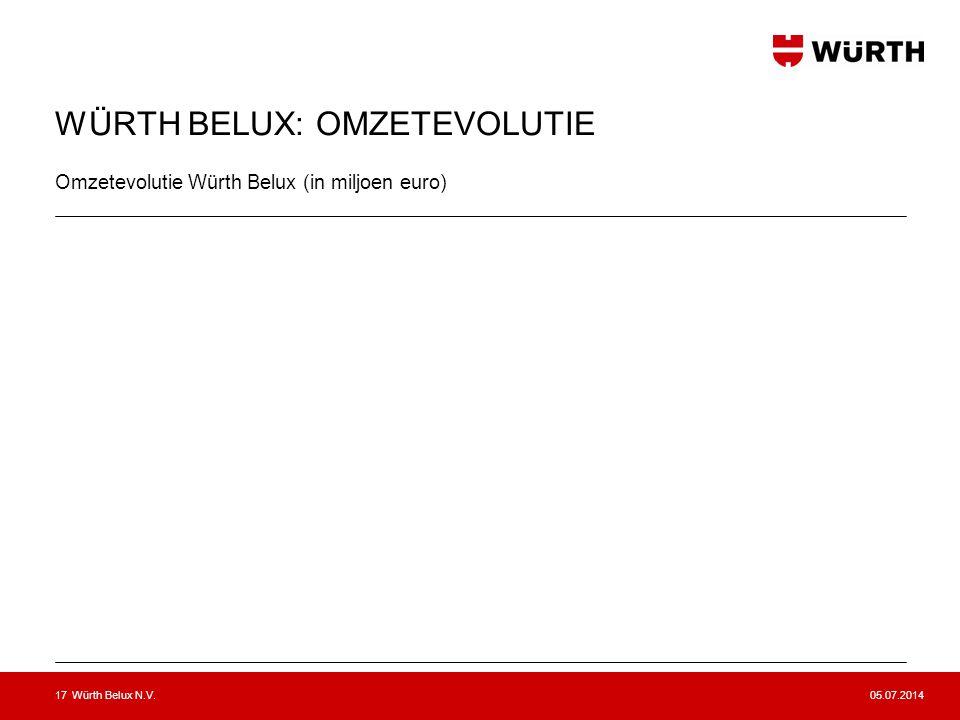 05.07.2014Würth Belux N.V.18 WÜRTH BELUX: MEDEWERKERS (Stand oktober 2012) Binnendienst: 180 Buitendienst: 340