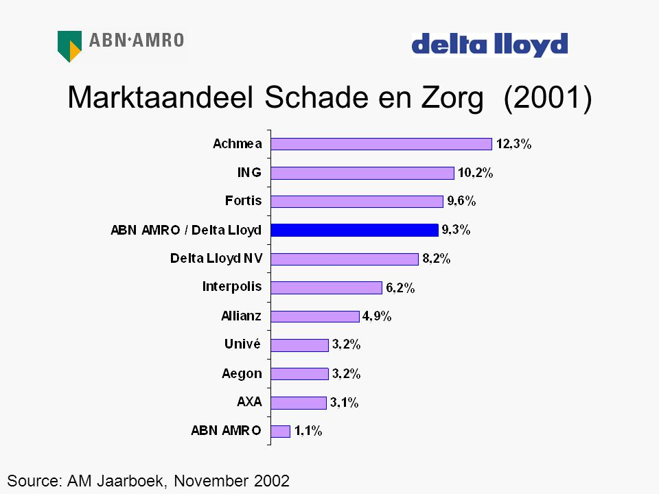 Marktaandeel Schade en Zorg (2001) Source: AM Jaarboek, November 2002
