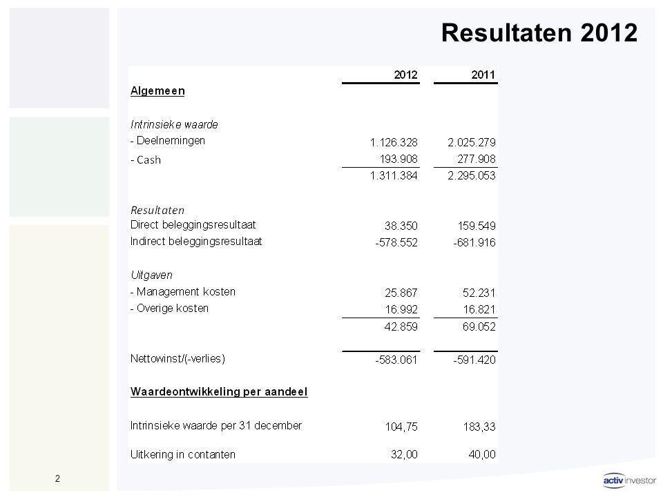 Performance RP3 3 •Waarde deelneming RP3 per 31/12/12 € 0,14 miljoen (31/12/11 € 0,57 miljoen) •Waardering vastgoedportefeuille per 31/12/12 € 136.900 miljoen (31/12/11 € 178.629 miljoen, zijnde -23%) •Bruto huurinkomsten 2012 € 15,5 miljoen (2011: € 16,34 miljoen) •Portugal economisch zeer moeilijk •Waarderingen vastgoed zwaar onder druk •Door teruglopende economische bestedingen ook huurders en huurprijzen onder druk, toenemende betalingsachterstanden, hoewel operating income tot nu redelijk op peil blijft •Gemiddelde looptijd huurcontracten 7,2 jaar, 10,6% (financiële) leegstand, LTV 97% •Bij alle financieringen waar een LTV covenant is overeengekomen, is deze geschonden.