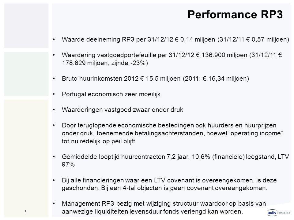 Endurance Residential Fund 4 •Waarde deelneming ERF per 31/12/12 € 0,21 miljoen (31/12/11 € 0,30 miljoen) •Waardering vastgoedportefeuille per 30/09/12 € 54 miljoen (30/09/11 € 59,37 miljoen, zijnde -/-9%) •Herwaardering portefeuille is -3%, overige daling betreft verkoop van panden •Bruto huur € 4,061 miljoen (2011: € 4,741 miljoen) •Netto operationele inkomsten € 2,998 miljoen (2011: € 3,215 miljoen) •Naar verwachting zullen de prijzen in 2013 dalen.