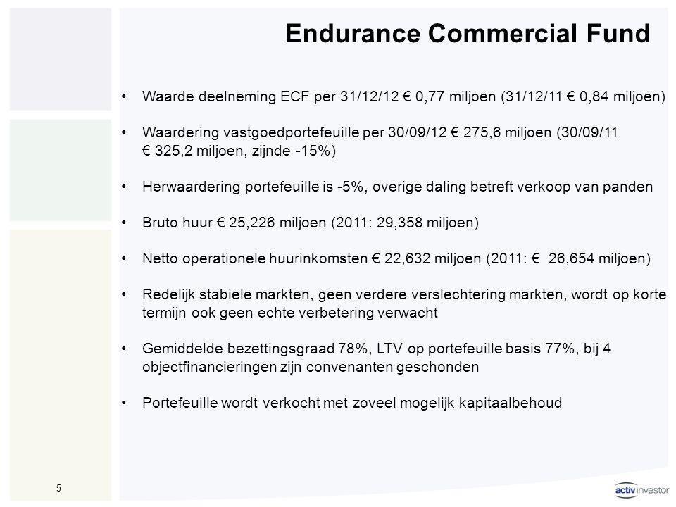 Endurance Commercial Fund 5 •Waarde deelneming ECF per 31/12/12 € 0,77 miljoen (31/12/11 € 0,84 miljoen) •Waardering vastgoedportefeuille per 30/09/12 € 275,6 miljoen (30/09/11 € 325,2 miljoen, zijnde -15%) •Herwaardering portefeuille is -5%, overige daling betreft verkoop van panden •Bruto huur € 25,226 miljoen (2011: 29,358 miljoen) •Netto operationele huurinkomsten € 22,632 miljoen (2011: € 26,654 miljoen) •Redelijk stabiele markten, geen verdere verslechtering markten, wordt op korte termijn ook geen echte verbetering verwacht •Gemiddelde bezettingsgraad 78%, LTV op portefeuille basis 77%, bij 4 objectfinancieringen zijn convenanten geschonden •Portefeuille wordt verkocht met zoveel mogelijk kapitaalbehoud