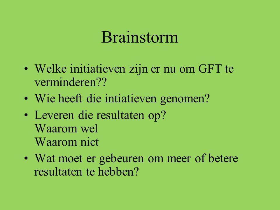 Brainstorm •Welke initiatieven zijn er nu om GFT te verminderen?? •Wie heeft die intiatieven genomen? •Leveren die resultaten op? Waarom wel Waarom ni