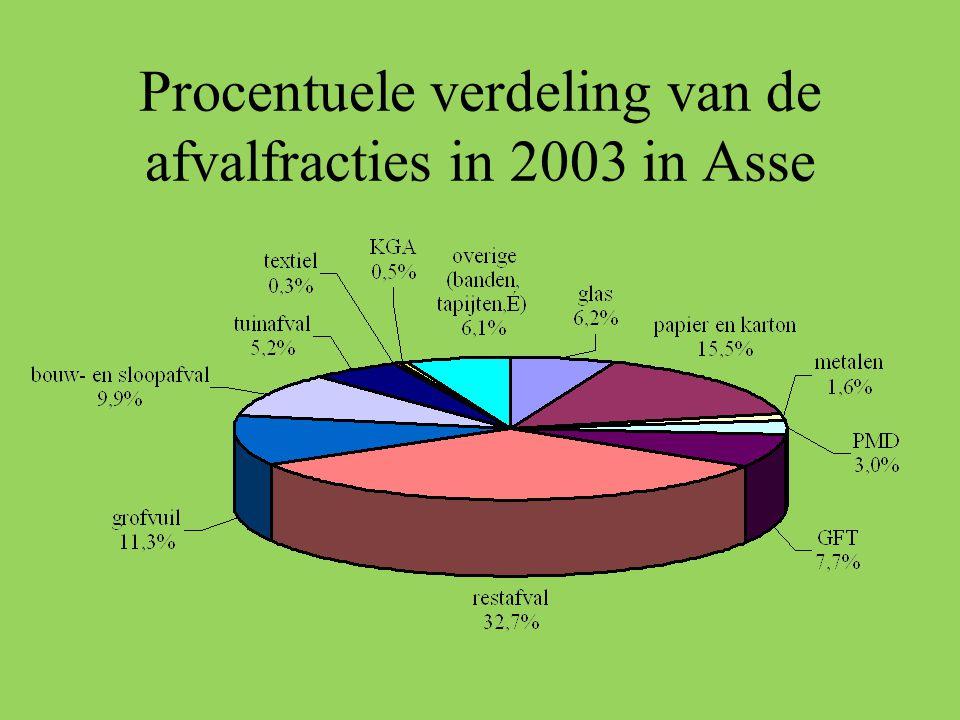 Verwerkingskost per afvalfractie voor Asse in 2004 TonPrijs/tonTotaal in € Gemengd groenafval 95,30 47,15 5437,00 Blad- en haagscheersel 444,57 32,7817633,34 Snoeihout < 20cm 73,98 37,18 3328,20 Snoeihout > 20 cm 91,12 59,49 6559,08 GFT in comp zak1035,86 74,7193640,81