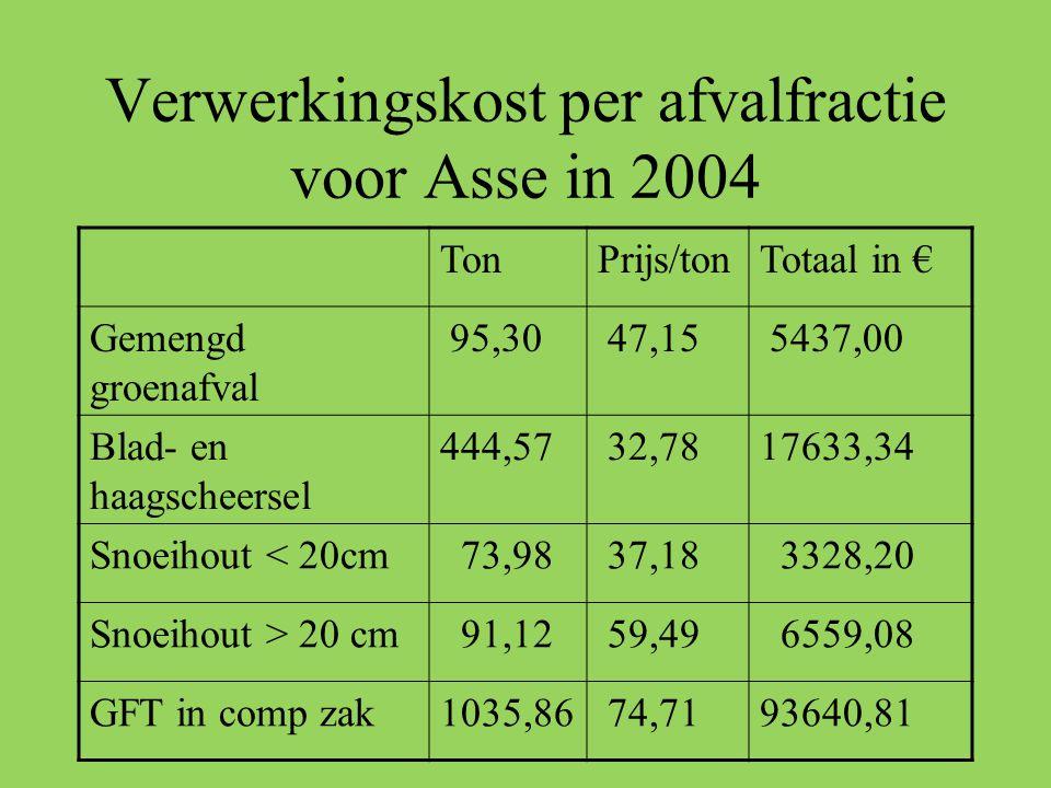 Verwerkingskost per afvalfractie voor Asse in 2004 TonPrijs/tonTotaal in € Gemengd groenafval 95,30 47,15 5437,00 Blad- en haagscheersel 444,57 32,781