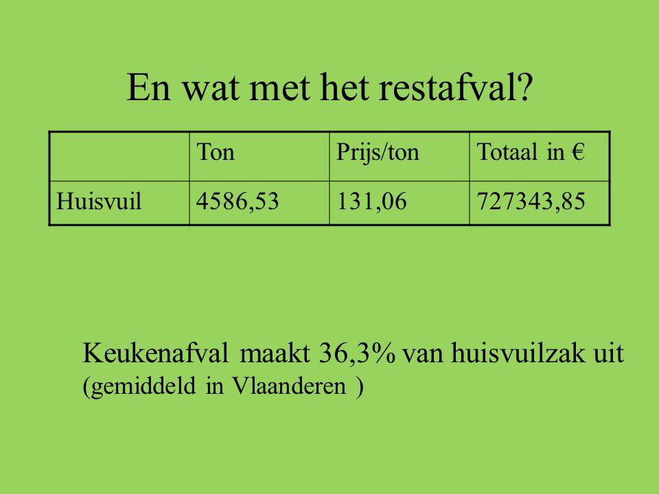 En wat met het restafval? TonPrijs/tonTotaal in € Huisvuil4586,53131,06727343,85 Keukenafval maakt 36,3% van huisvuilzak uit (gemiddeld in Vlaanderen