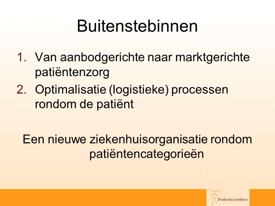 Buitenstebinnen 1.Van aanbodgerichte naar marktgerichte patiëntenzorg 2.Optimalisatie (logistieke) processen rondom de patiënt Een nieuwe ziekenhuisor