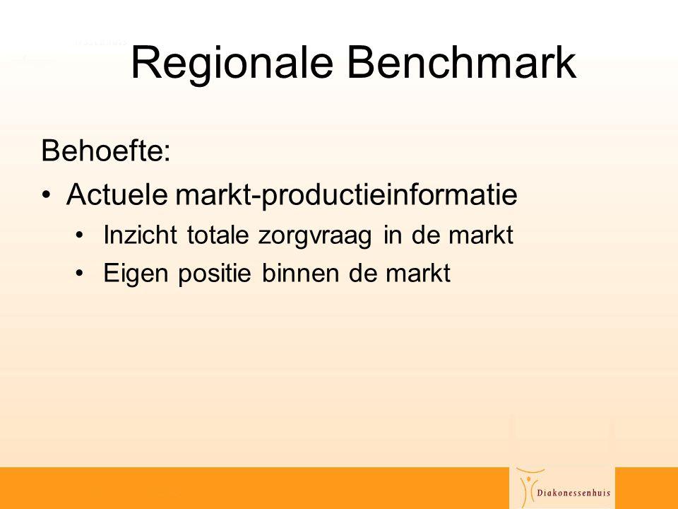Regionale Benchmark Behoefte: •Actuele markt-productieinformatie • Inzicht totale zorgvraag in de markt • Eigen positie binnen de markt