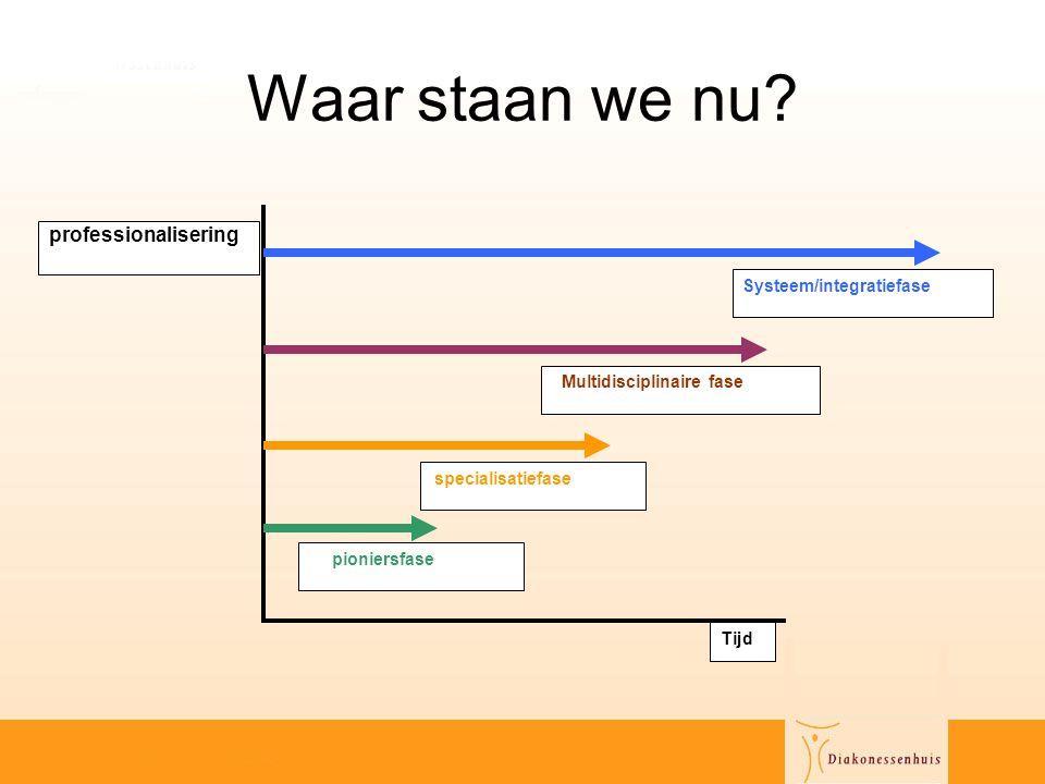 Waar staan we nu? Multidisciplinaire fase Systeem/integratiefase specialisatiefase pioniersfase professionalisering Tijd