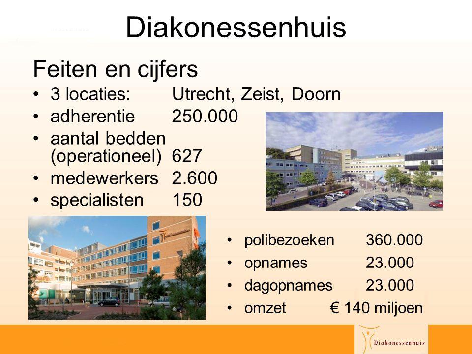Diakonessenhuis Feiten en cijfers •3 locaties: Utrecht, Zeist, Doorn •adherentie250.000 •aantal bedden (operationeel)627 •medewerkers2.600 •specialist