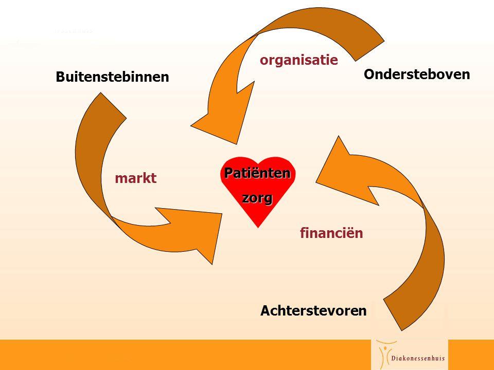 Buitenstebinnen Achterstevoren Ondersteboven markt organisatie financiën Patiëntenzorg