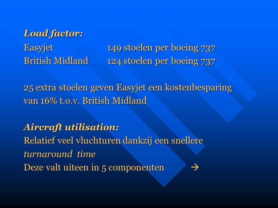 Load factor: Easyjet 149 stoelen per boeing 737 British Midland124 stoelen per boeing 737 25 extra stoelen geven Easyjet een kostenbesparing van 16% t