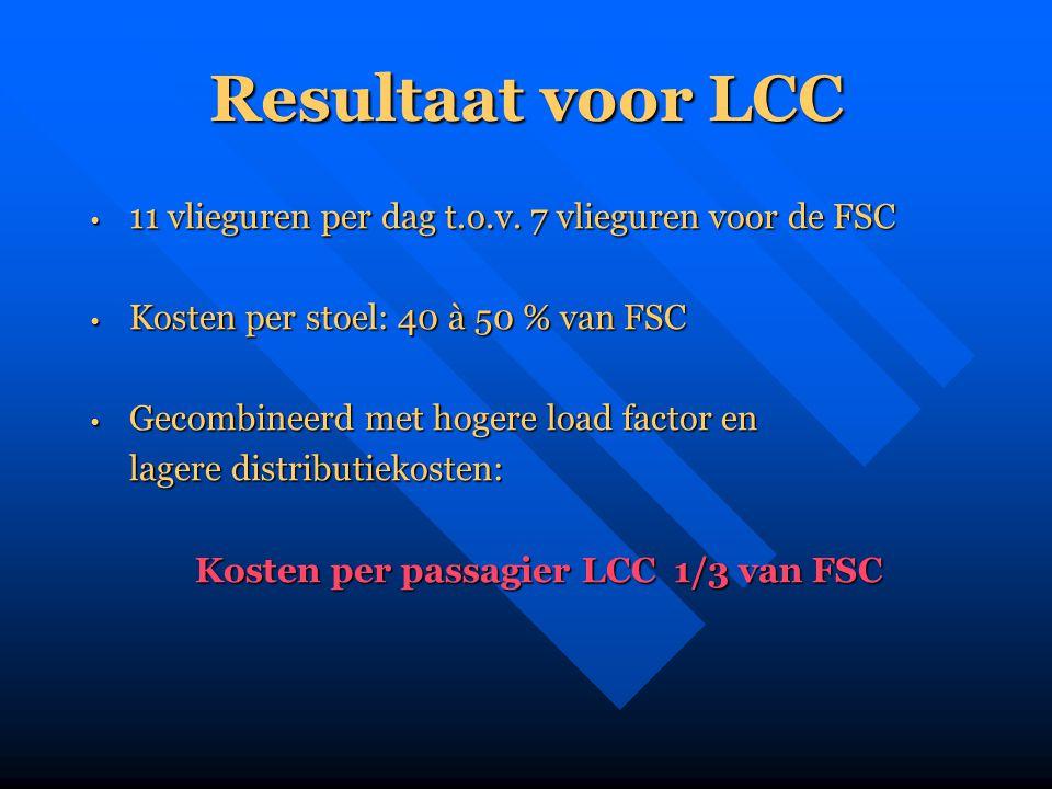 Resultaat voor LCC • 11 vlieguren per dag t.o.v. 7 vlieguren voor de FSC • Kosten per stoel: 40 à 50 % van FSC • Gecombineerd met hogere load factor e