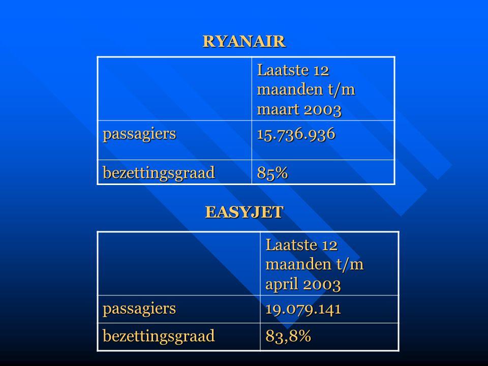 Laatste 12 maanden t/m maart 2003 passagiers15.736.936 bezettingsgraad85% RYANAIR EASYJET Laatste 12 maanden t/m april 2003 passagiers19.079.141 bezet