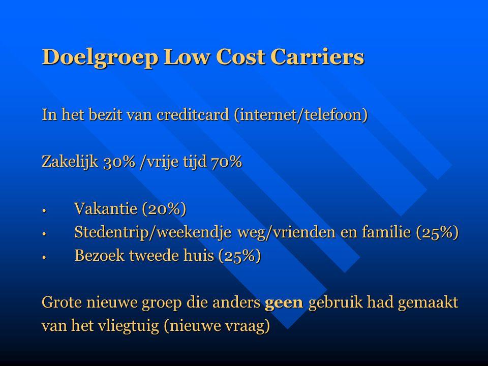 Doelgroep Low Cost Carriers In het bezit van creditcard (internet/telefoon) Zakelijk 30% /vrije tijd 70% • Vakantie (20%) • Stedentrip/weekendje weg/v