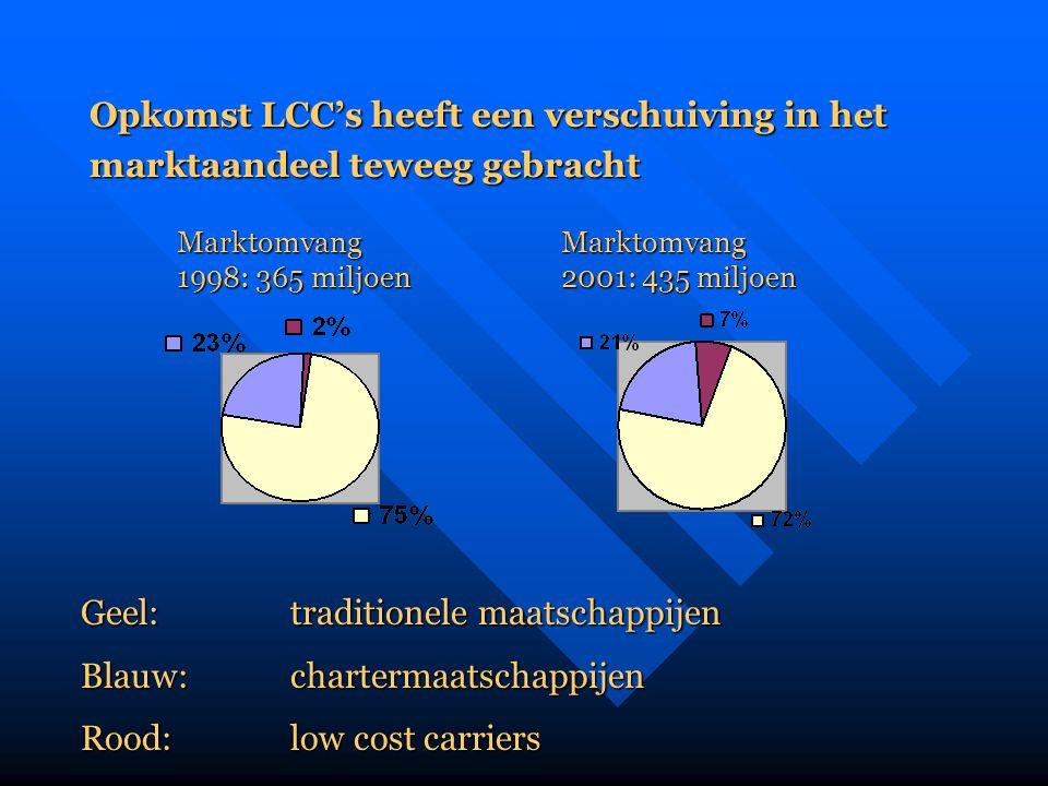 Opkomst LCC's heeft een verschuiving in het marktaandeel teweeg gebracht Marktomvang 1998: 365 miljoen Marktomvang 2001: 435 miljoen Geel: traditionel