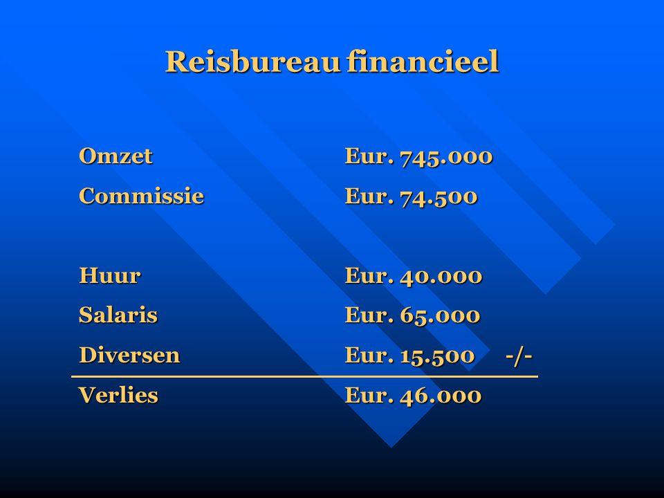 Reisbureau financieel OmzetEur. 745.000 CommissieEur. 74.500 HuurEur. 40.000 SalarisEur. 65.000 DiversenEur. 15.500 -/- VerliesEur. 46.000