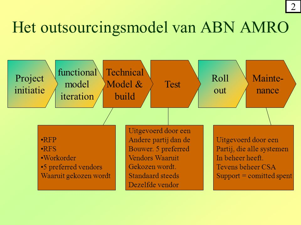 Mainte- nance Het outsourcingsmodel van ABN AMRO Roll out Test Technical Model & build functional model iteration Project initiatie •RFP •RFS •Workord