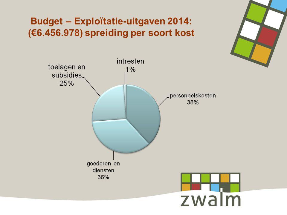 Budget – Exploïtatie-uitgaven 2014: (€6.456.978) spreiding per soort kost
