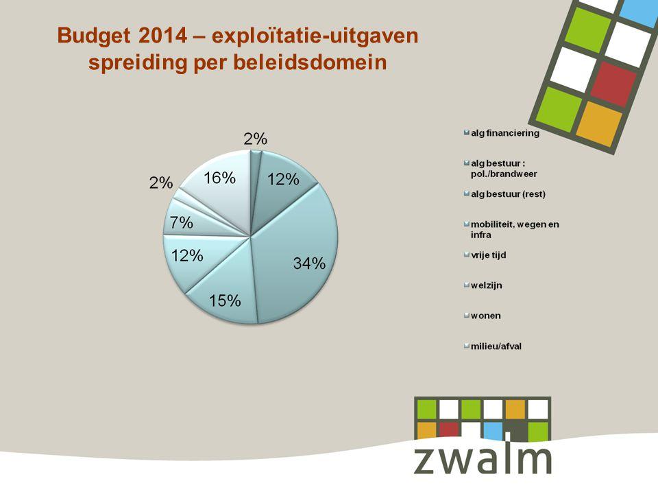 Budget 2014 – exploïtatie-uitgaven spreiding per beleidsdomein