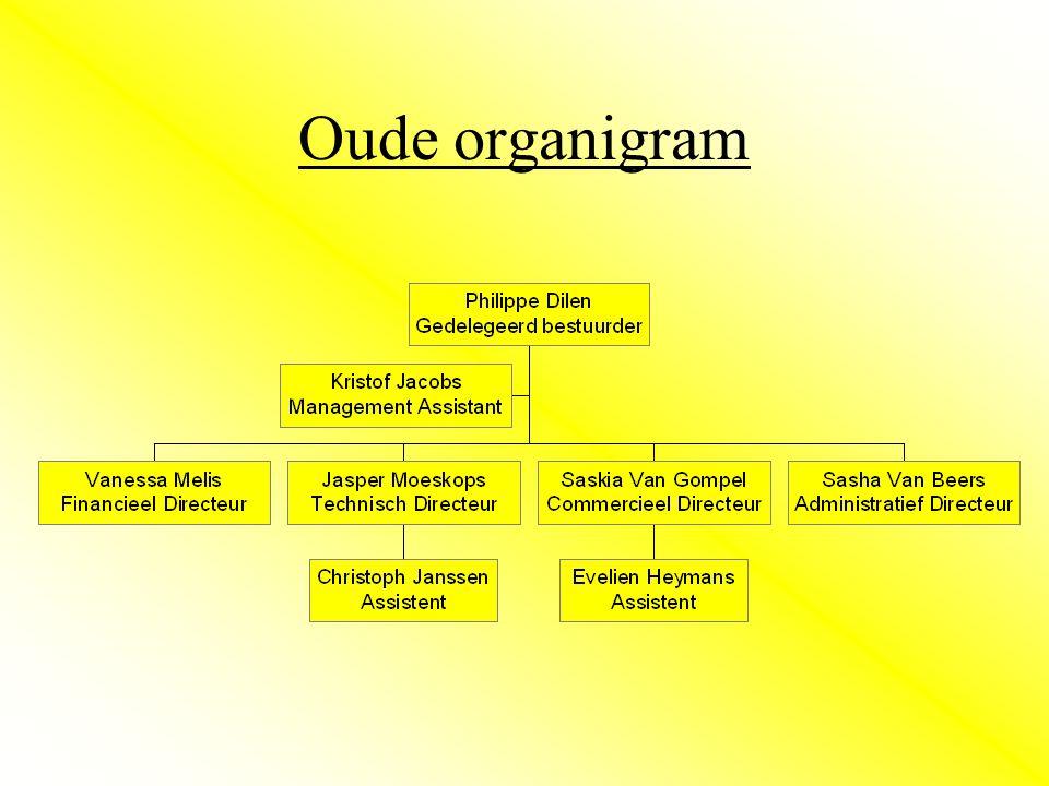 Oude organigram