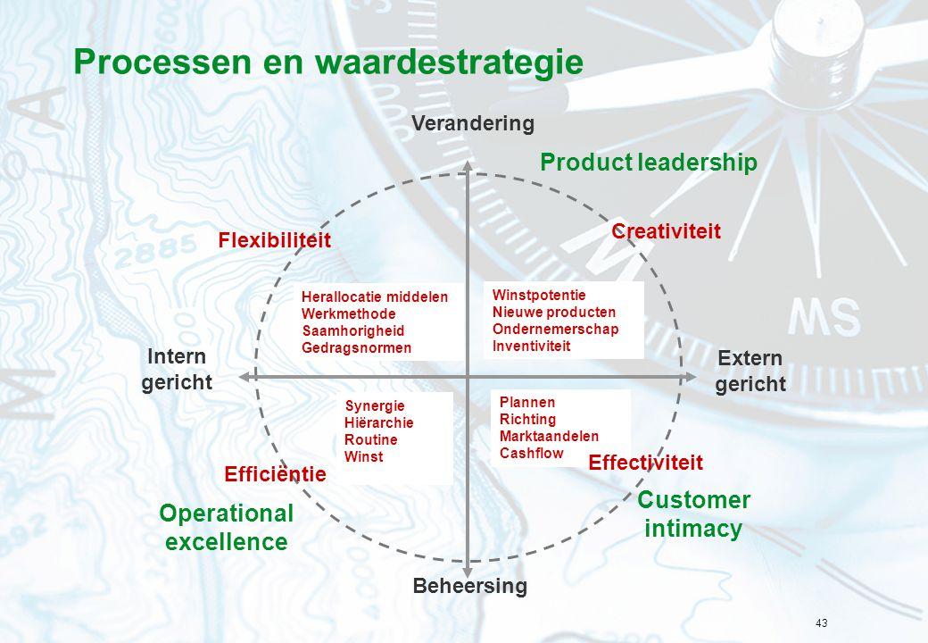43 Processen en waardestrategie Operational excellence Customer intimacy Product leadership Verandering Intern gericht Extern gericht Beheersing Plann