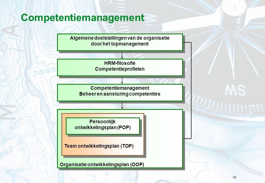 56 Competentiemanagement Organisatie ontwikkelingsplan (OOP) Algemene doelstellingen van de organisatie door het topmanagement Algemene doelstellingen