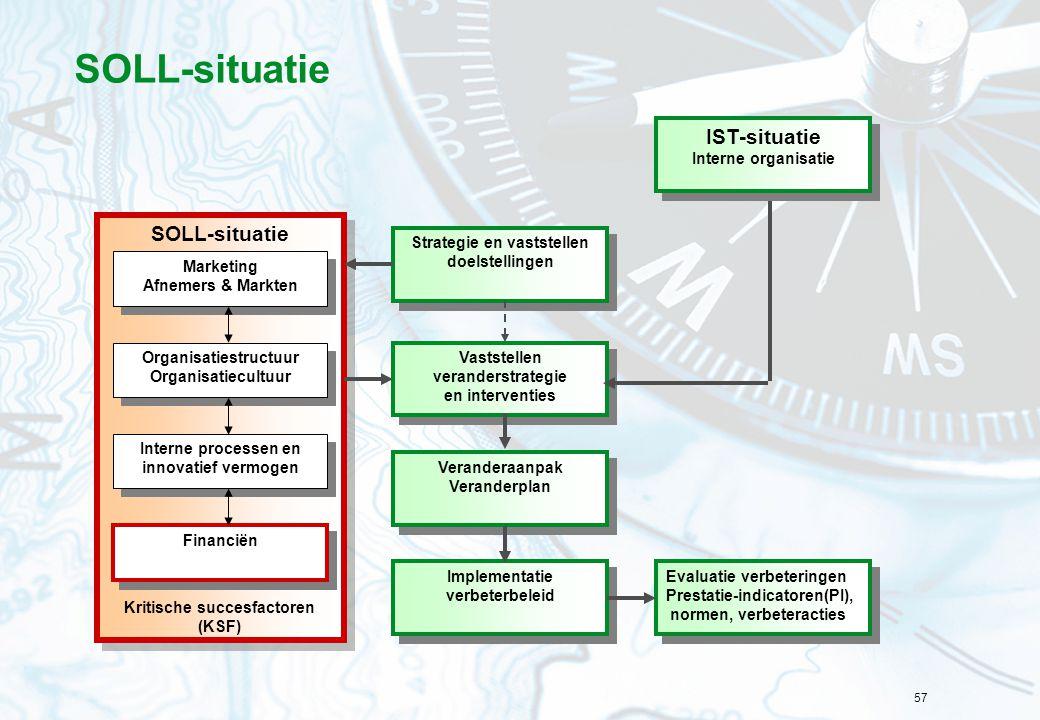 57 SOLL-situatie Strategie en vaststellen doelstellingen Vaststellen veranderstrategie en interventies Vaststellen veranderstrategie en interventies S