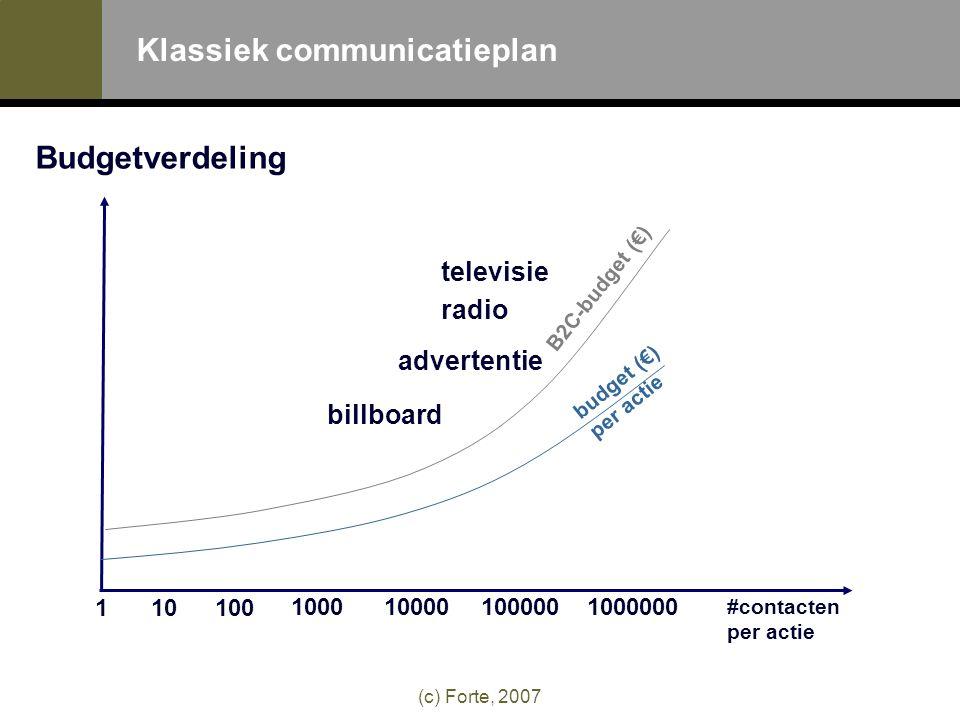 (c) Forte, 2007 Klassiek communicatieplan Budgetverdeling #contacten per actie budget (€) per actie 110100 1000100001000001000000 B2C-budget (€) televisie radio billboard advertentie