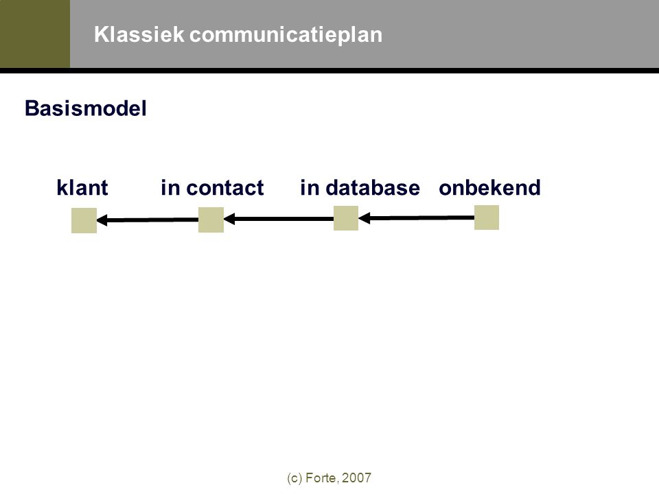 (c) Forte, 2007 Basismodel klant in contactin databaseonbekend Klassiek communicatieplan