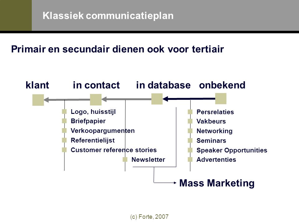 (c) Forte, 2007 Primair en secundair dienen ook voor tertiair Persrelaties Vakbeurs Networking Seminars Speaker Opportunities Advertenties Mass Marketing klant in contactin databaseonbekend Newsletter Logo, huisstijl Briefpapier Verkoopargumenten Referentielijst Customer reference stories Klassiek communicatieplan