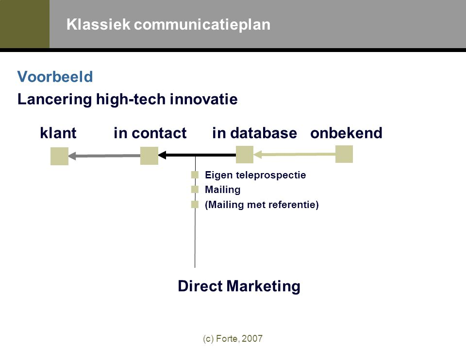 (c) Forte, 2007 Voorbeeld Lancering high-tech innovatie Eigen teleprospectie Mailing (Mailing met referentie) Direct Marketing klant in contactin databaseonbekend Klassiek communicatieplan