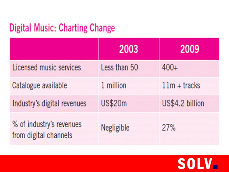 Today there are four times as many music downloads in the US as in the EU because of the lack of legal offers and fragmented markets.