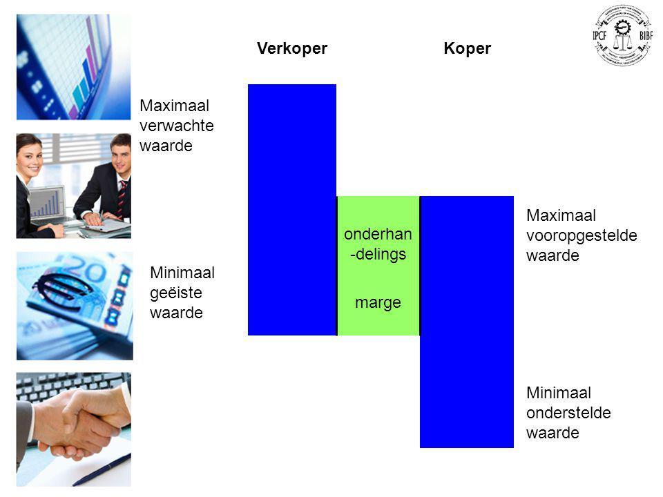 VerkoperKoper onderhan -delings marge Maximaal verwachte waarde Minimaal geëiste waarde Maximaal vooropgestelde waarde Minimaal onderstelde waarde