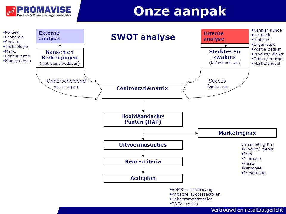 Vertrouwd en resultaatgericht Onze aanpak SWOT analyse Externe analyse Interne analyse Kansen en Bedreigingen (niet beïnvloedbaar ) Sterktes en zwakte