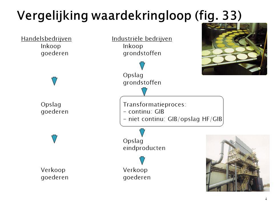 4 Handelsbedrijven Inkoop goederengrondstoffen Opslag grondstoffen Opslag Transformatieproces: goederen- continu: GIB - niet continu: GIB/opslag HF/GI