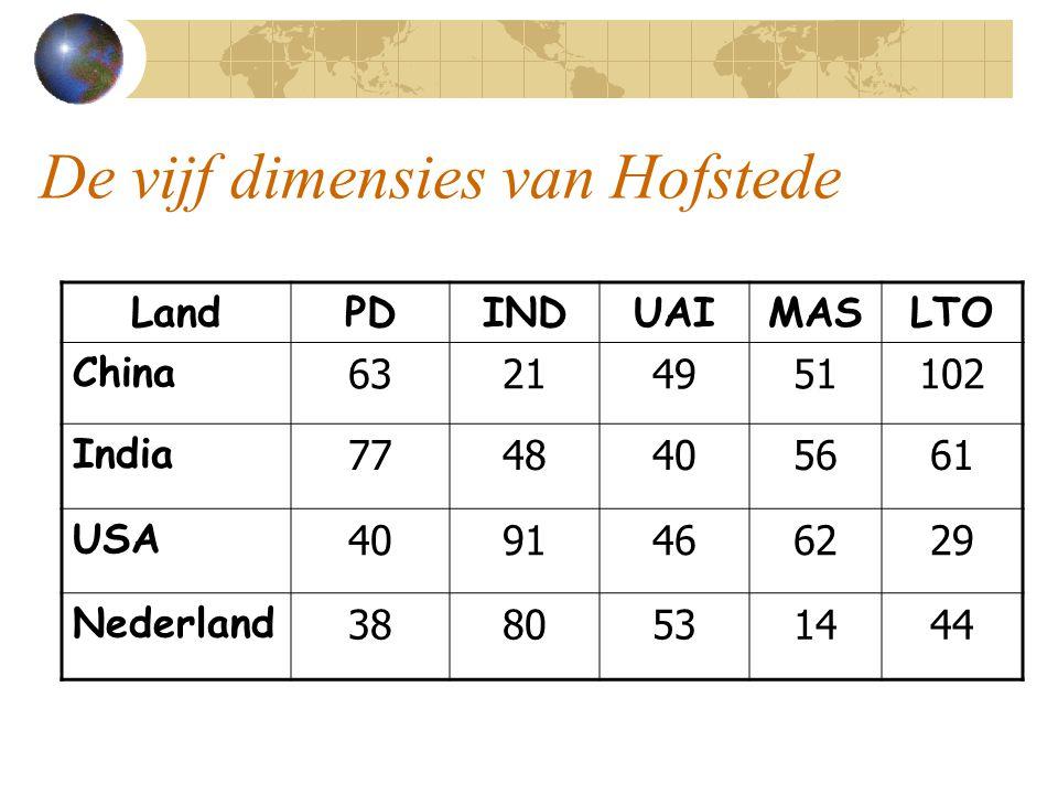 De vijf dimensies van Hofstede LandPDINDUAIMASLTO China 63214951102 India 7748405661 USA 4091466229 Nederland 3880531444